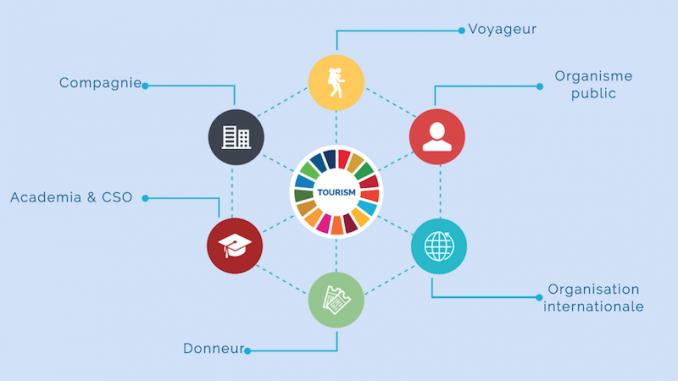 Logo du Tourisme durable